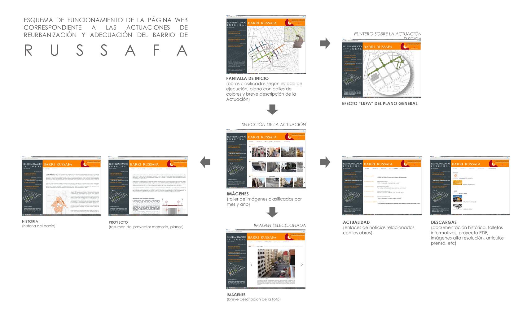 esquema web russafa